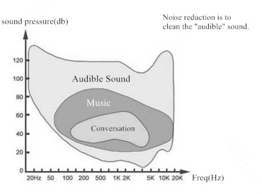 riduzione rumore